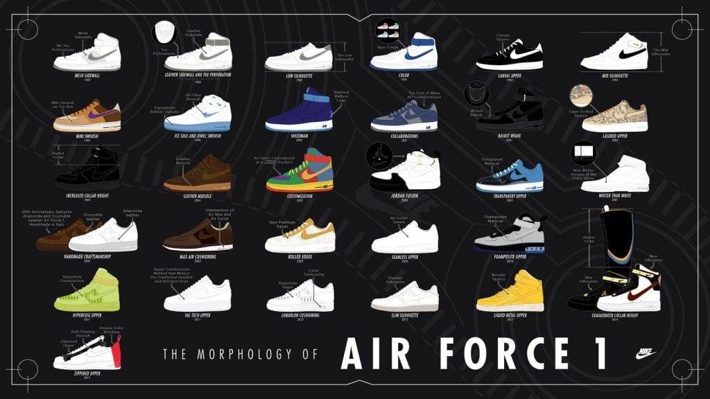 Sneaker History – Feel the Force — We